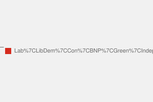 2010 General Election result in Bethnal Green & Bow
